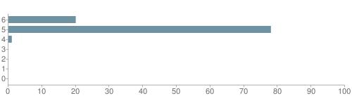 Chart?cht=bhs&chs=500x140&chbh=10&chco=6f92a3&chxt=x,y&chd=t:20,78,1,0,0,0,0&chm=t+20%,333333,0,0,10|t+78%,333333,0,1,10|t+1%,333333,0,2,10|t+0%,333333,0,3,10|t+0%,333333,0,4,10|t+0%,333333,0,5,10|t+0%,333333,0,6,10&chxl=1:|other|indian|hawaiian|asian|hispanic|black|white